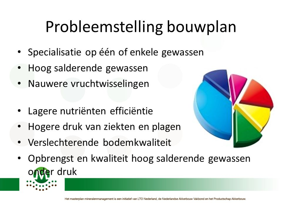 Probleemstelling bouwplan