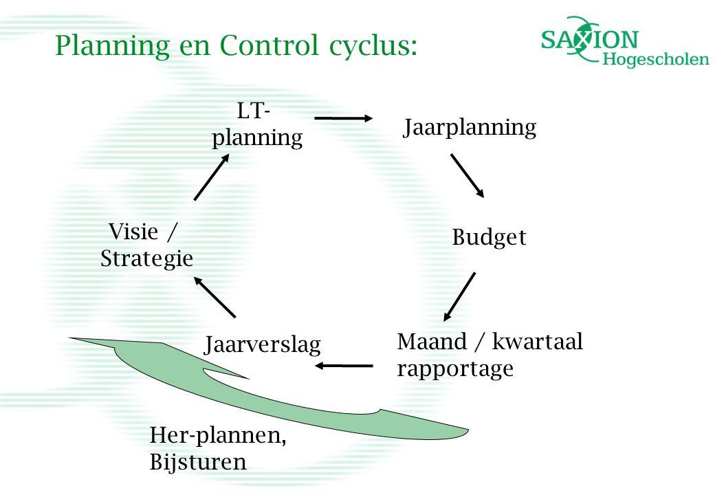 Planning en Control cyclus: