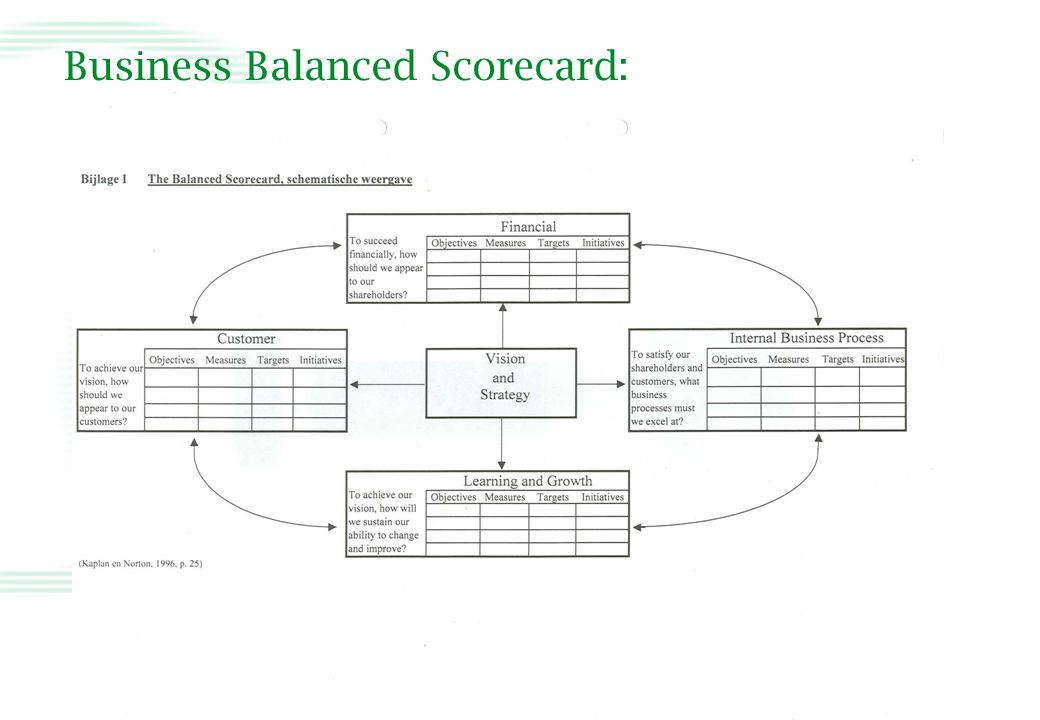 Business Balanced Scorecard: