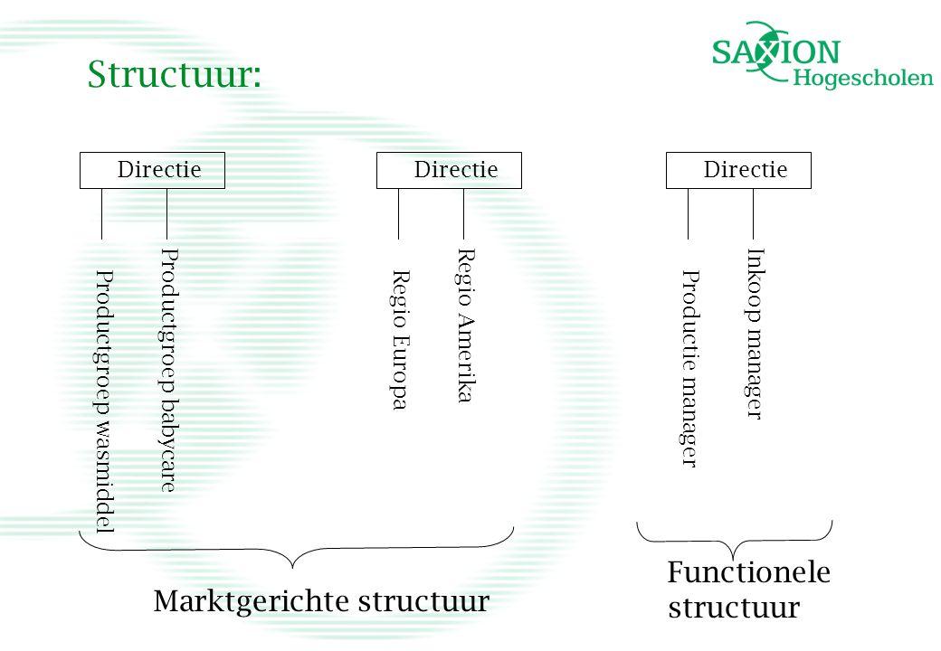 Structuur: Functionele structuur Marktgerichte structuur Directie