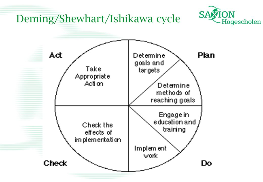 Deming/Shewhart/Ishikawa cycle
