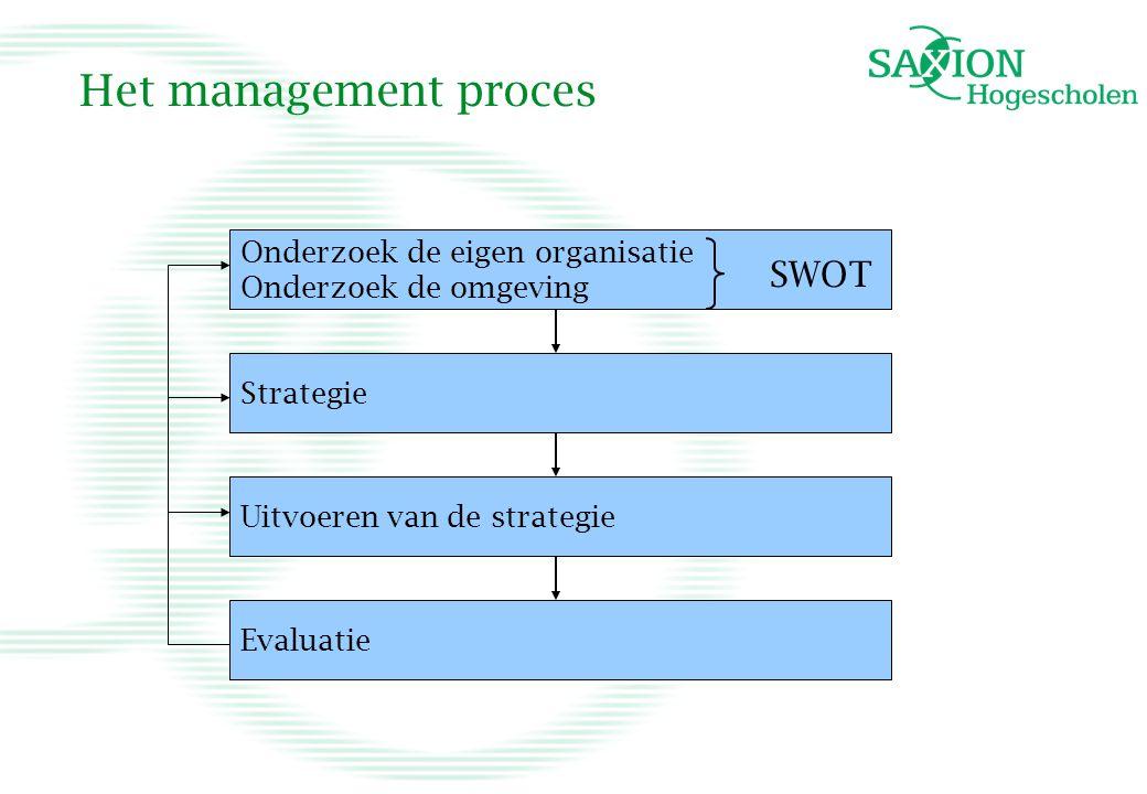 Het management proces SWOT Onderzoek de eigen organisatie
