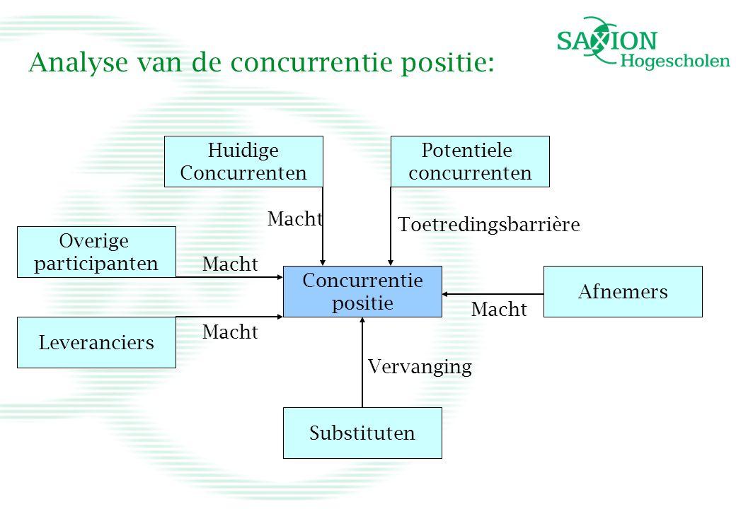 Analyse van de concurrentie positie: