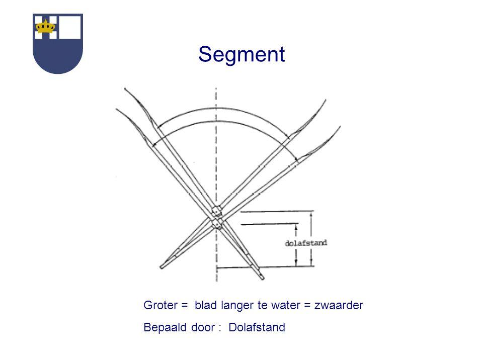 Segment Groter = blad langer te water = zwaarder