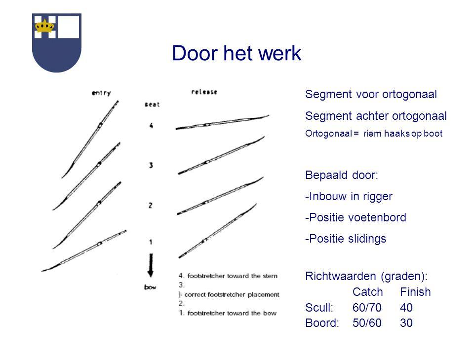 Door het werk Segment voor ortogonaal Segment achter ortogonaal