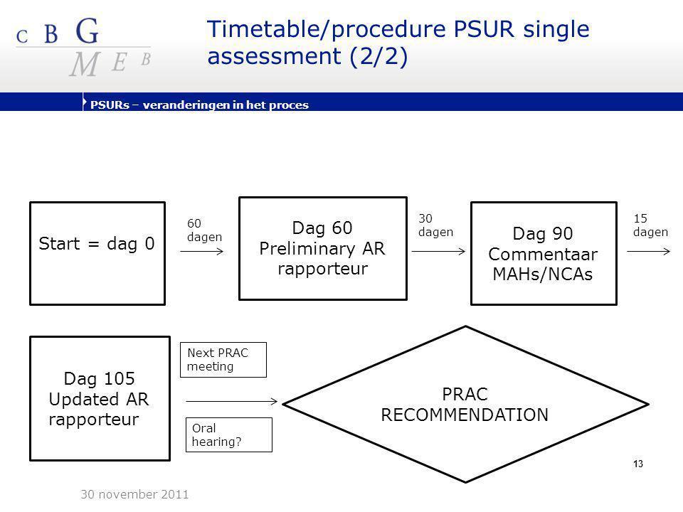 Timetable/procedure PSUR single assessment (2/2)