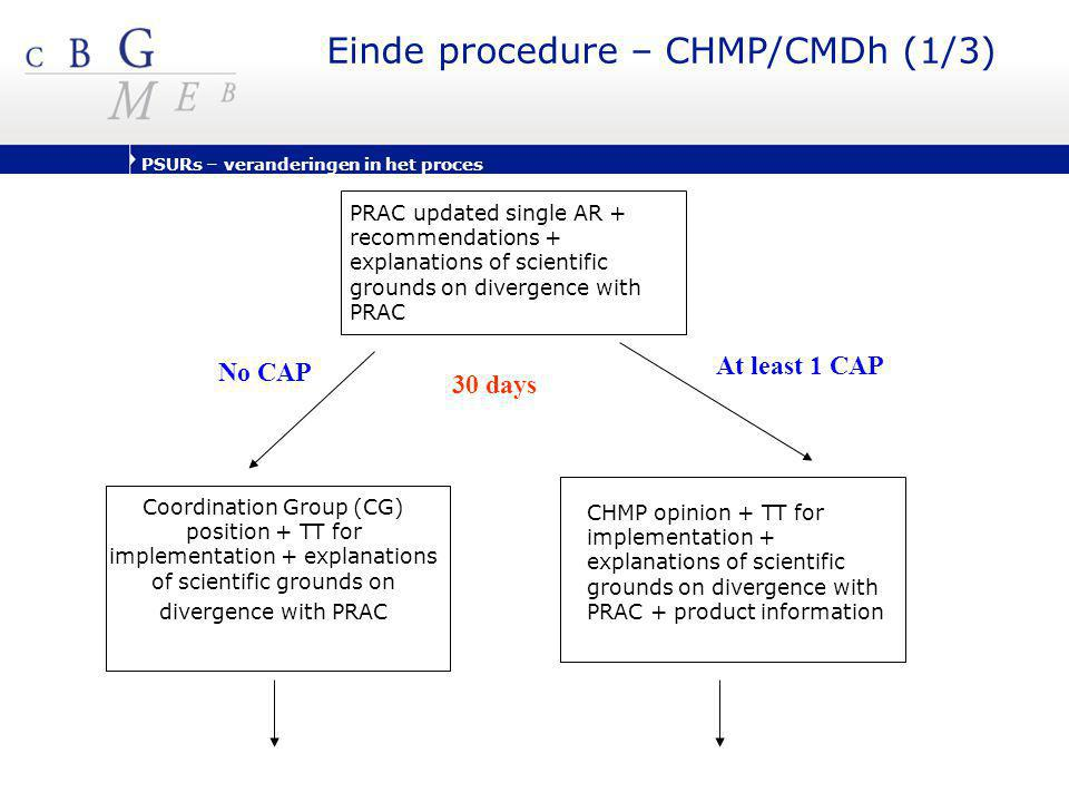 Einde procedure – CHMP/CMDh (1/3)