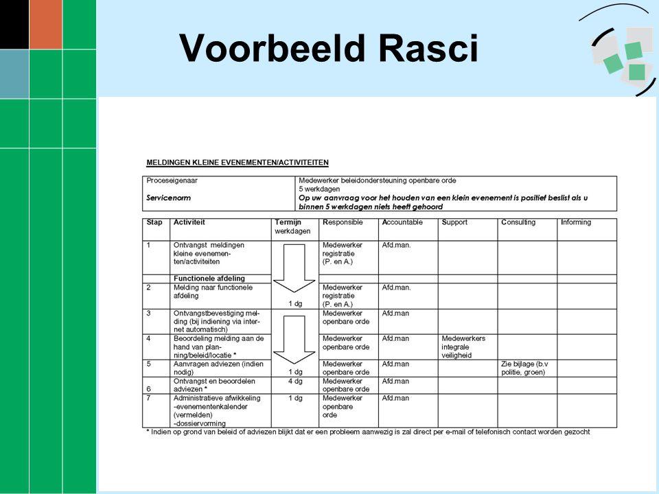 Voorbeeld Rasci