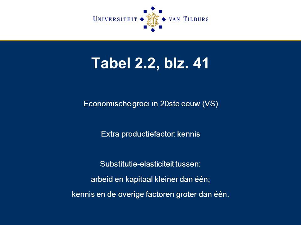 Tabel 2.2, blz. 41 Economische groei in 20ste eeuw (VS)