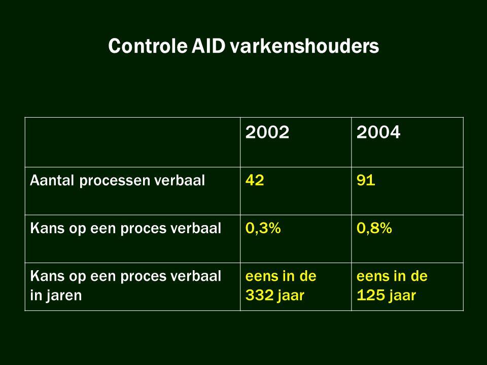 Controle AID varkenshouders