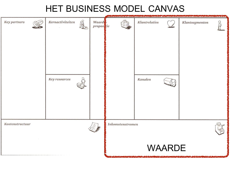 HET BUSINESS MODEL CANVAS