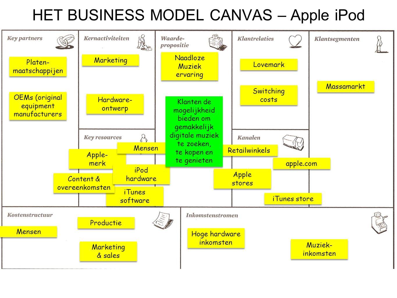 HET BUSINESS MODEL CANVAS – Apple iPod