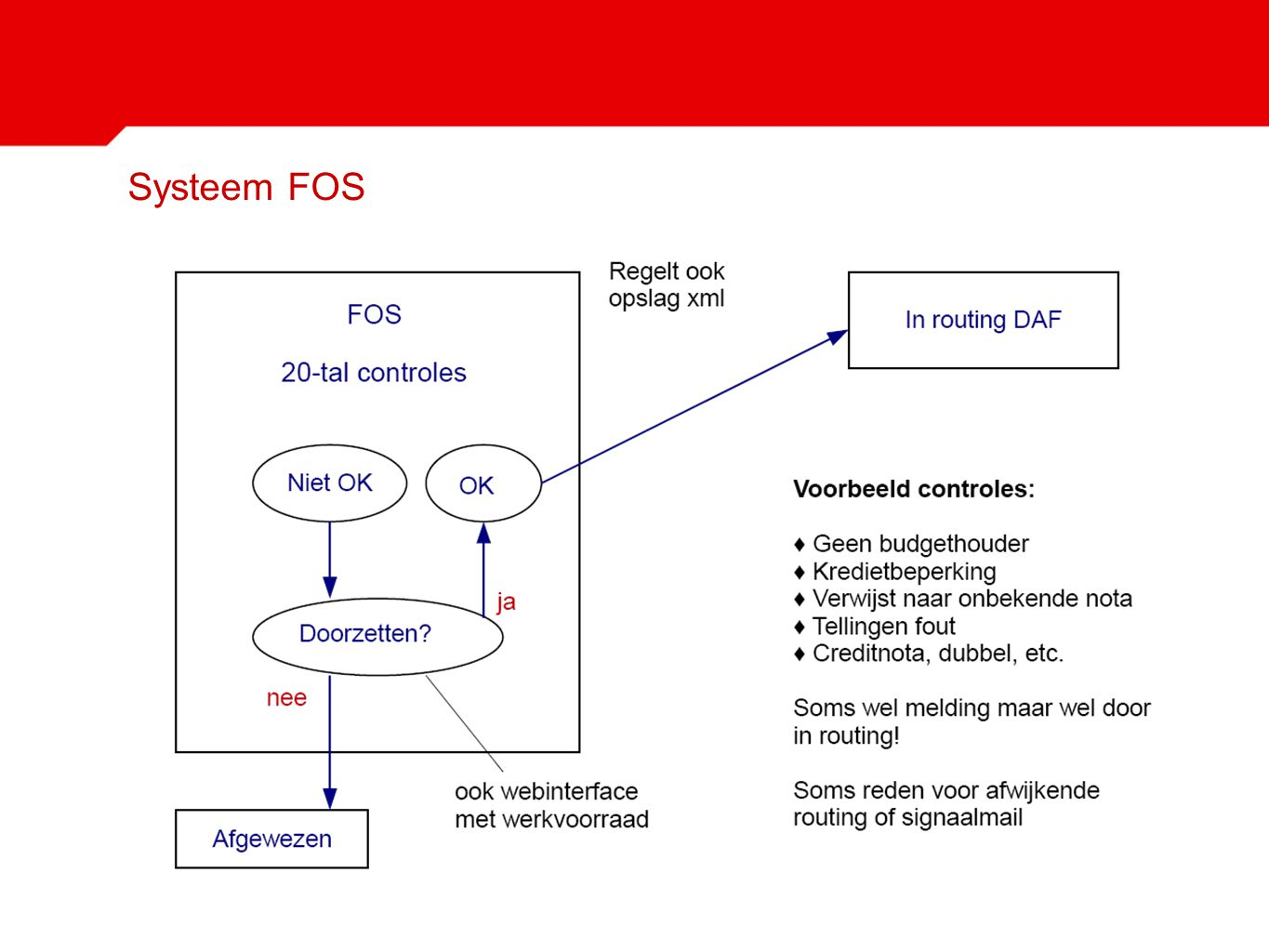 Systeem FOS