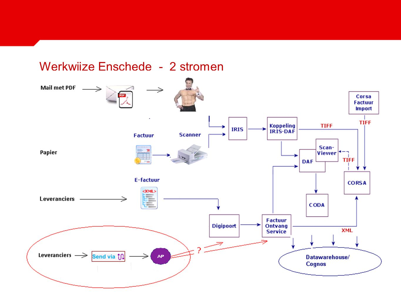 Werkwijze Enschede - 2 stromen