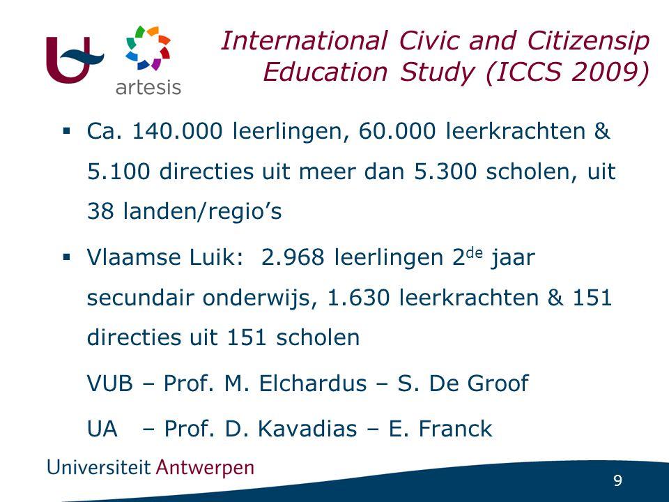 Indicatoren voor Burgerschap