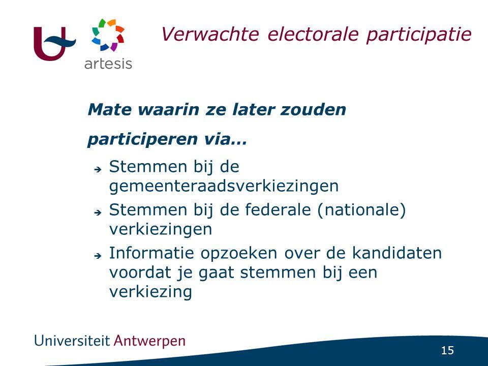 Verwachte electorale participatie