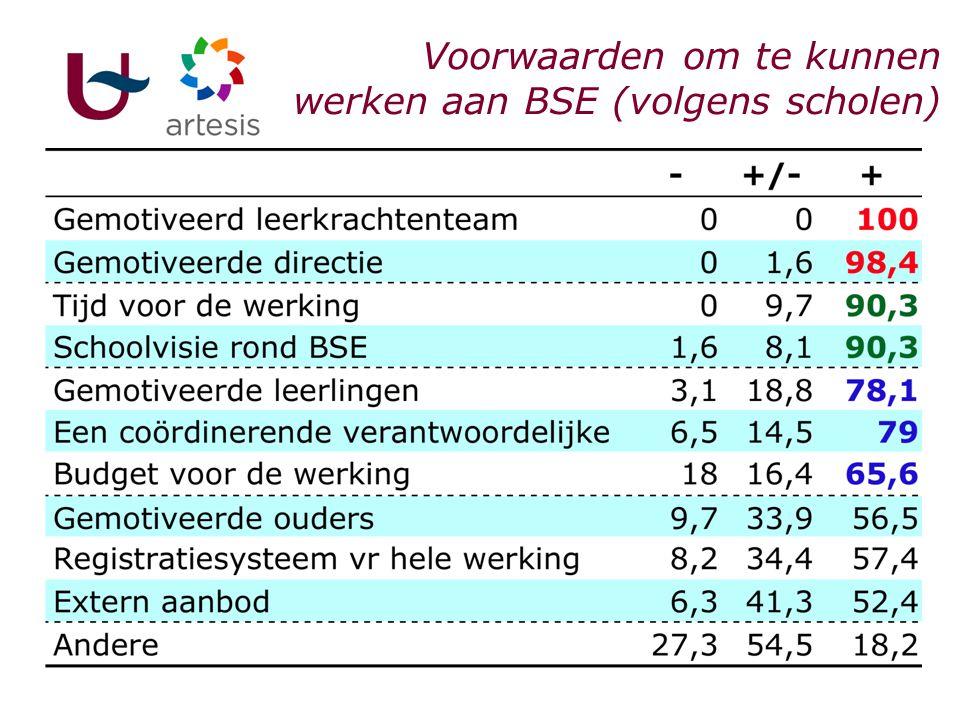 Tussentijds besluit I. Scholen & BSE BS was expliciete taak van school