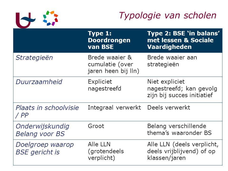 Typologie van scholen Strategieën Duurzaamheid