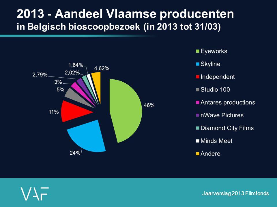 2013 - Aandeel Vlaamse producenten in Belgisch bioscoopbezoek (in 2013 tot 31/03)