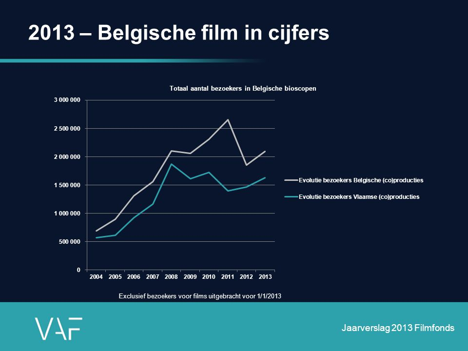2013 – Belgische film in cijfers