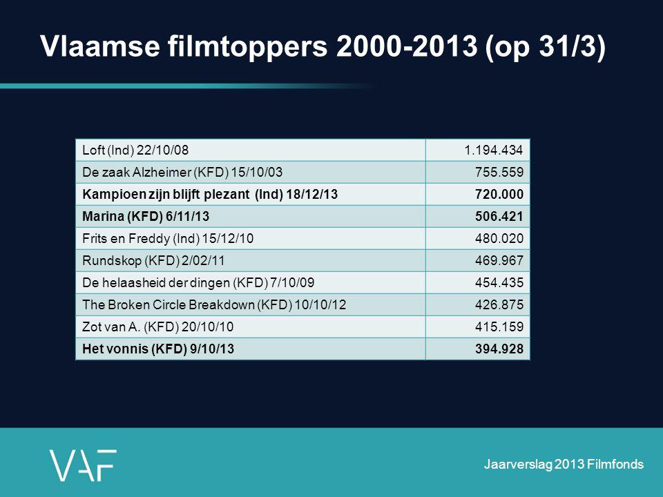 Vlaamse filmtoppers 2000-2013 (op 31/3)