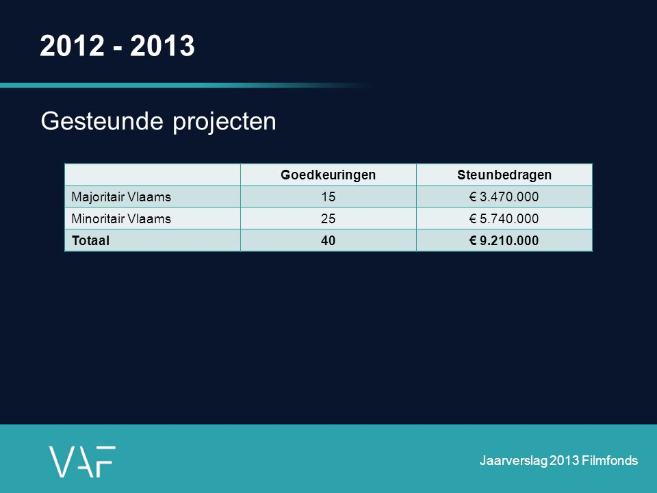 2012 - 2013 Gesteunde projecten Goedkeuringen Steunbedragen