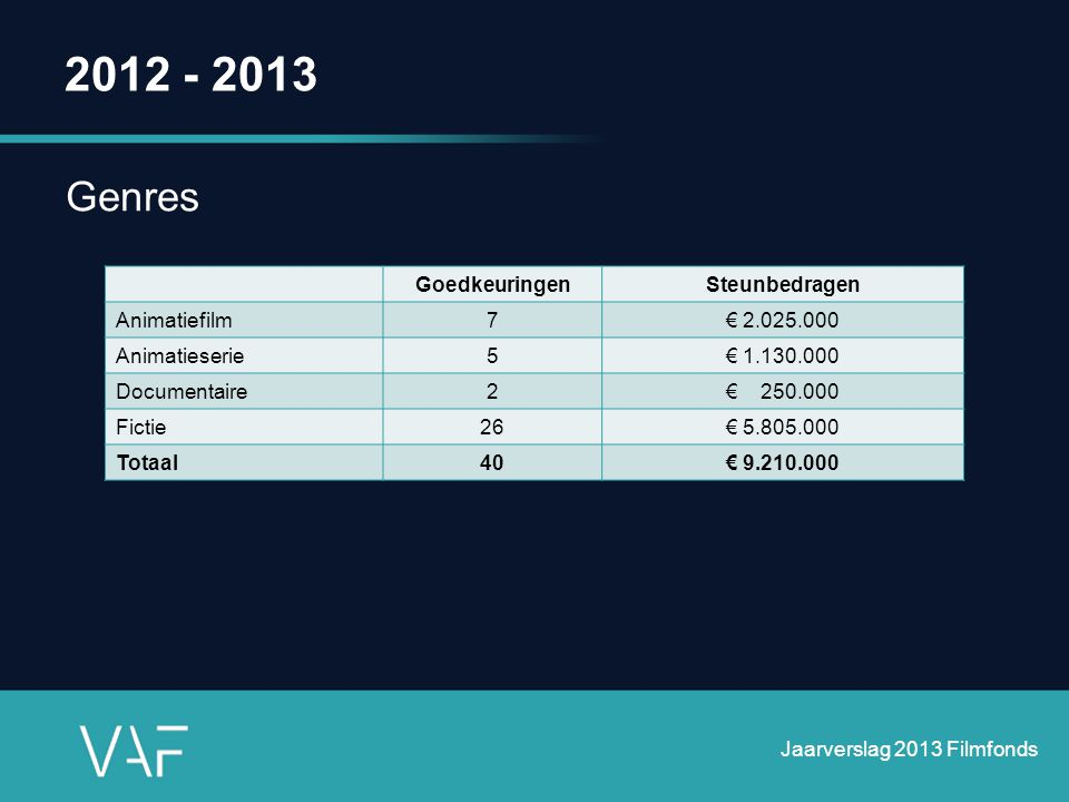 2012 - 2013 Genres Goedkeuringen Steunbedragen Animatiefilm 7