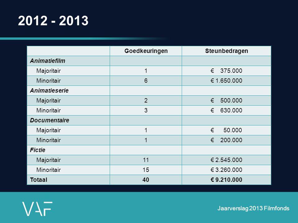 2012 - 2013 Goedkeuringen Steunbedragen Animatiefilm Majoritair 1