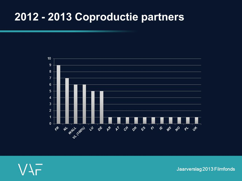 2012 - 2013 Coproductie partners