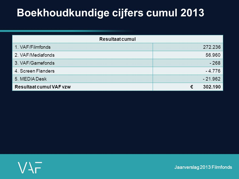 Boekhoudkundige cijfers cumul 2013