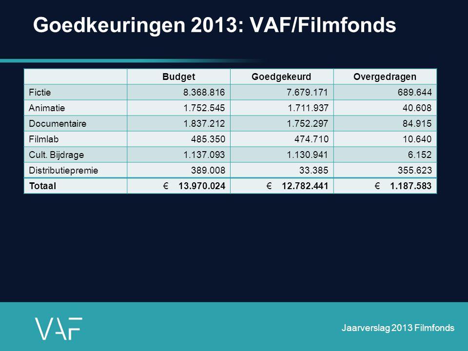 Goedkeuringen 2013: VAF/Filmfonds