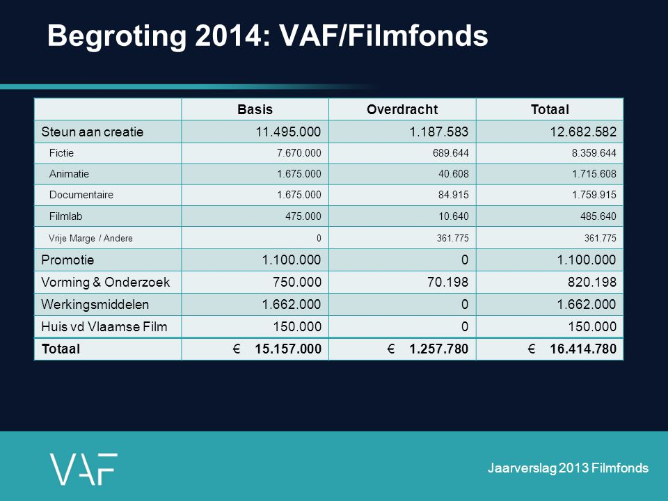 Begroting 2014: VAF/Filmfonds