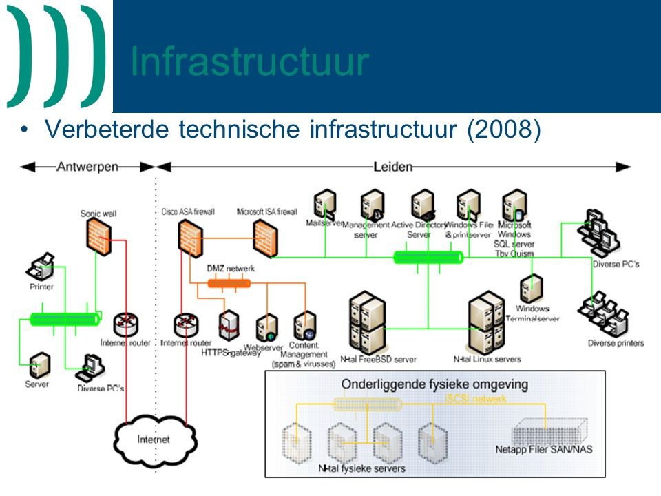 Infrastructuur Verbeterde technische infrastructuur (2008)