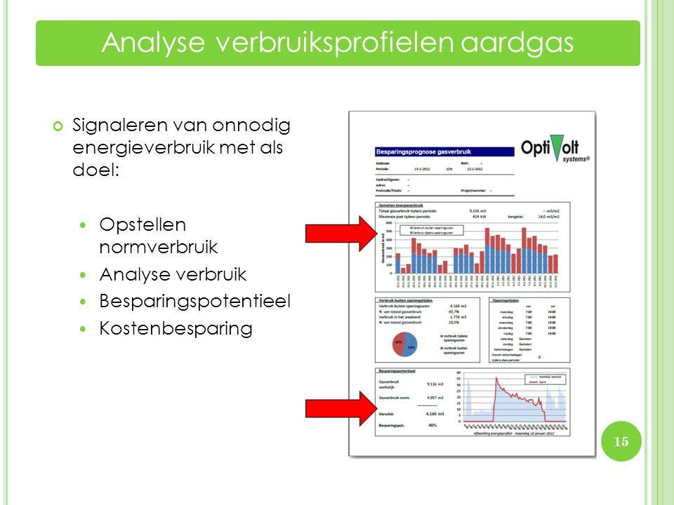 Analyse verbruiksprofielen aardgas