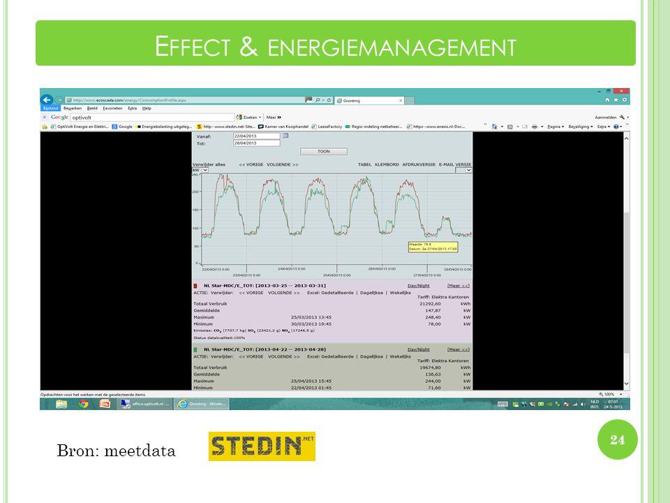 Effect energiebesparende systemen