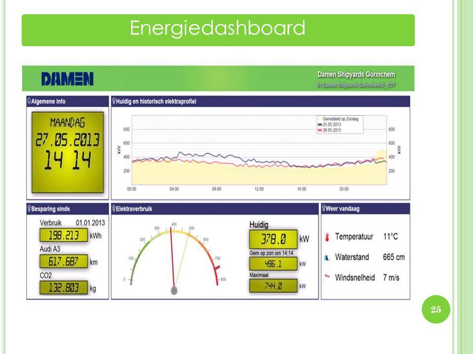 Energiedashboard