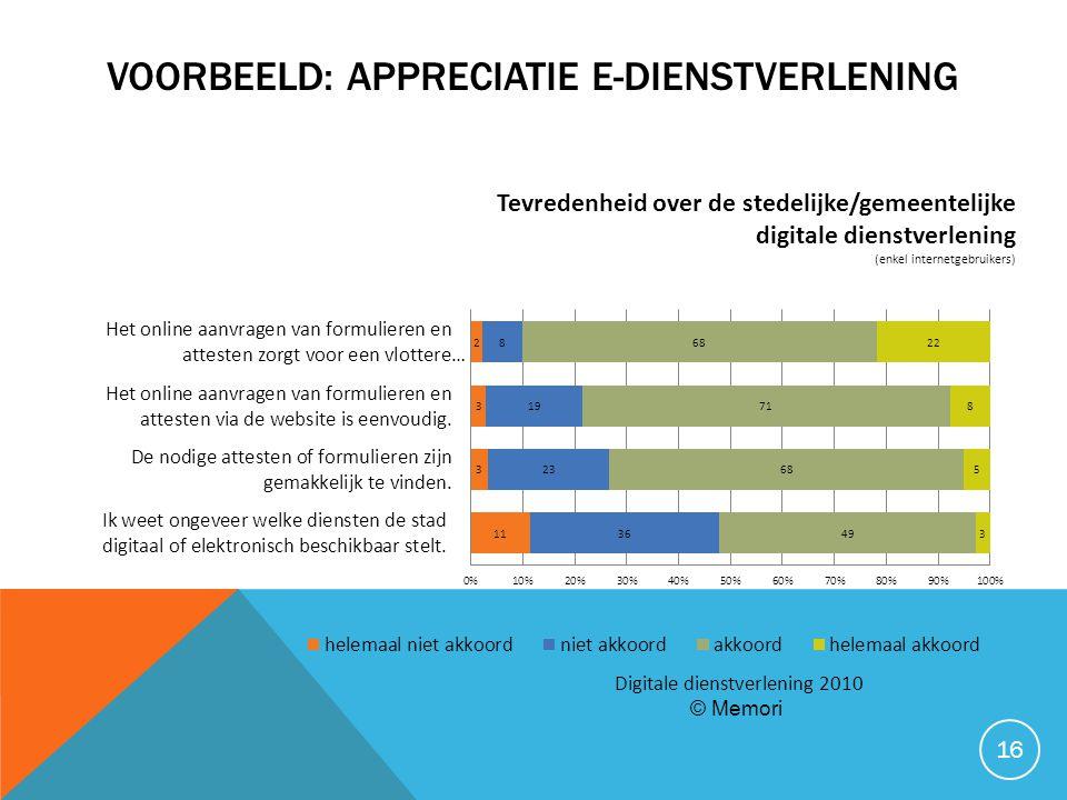 Voorbeeld: appreciatie e-dienstverlening