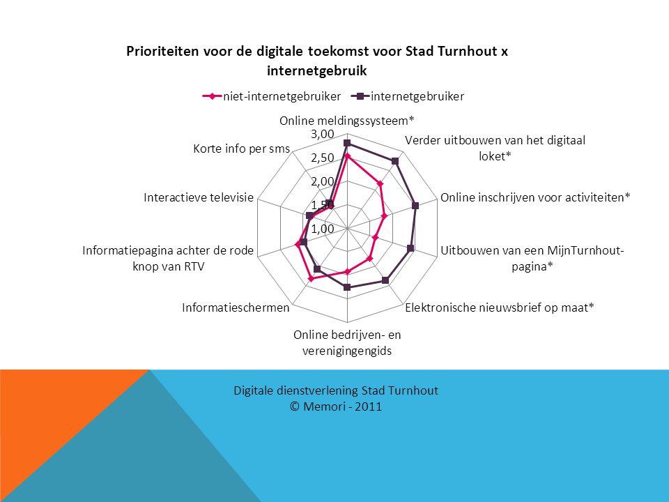 Marijke Maar: niet-internet gerelateerde projecten (infoschermen, rode knop, interactieve tv, sms): zelfde scores.