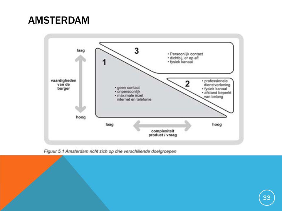 AMSterdam Marijke. bij eenvoudige producten gaat Amsterdam uit van zelfredzaamheid: hoe beperkter.