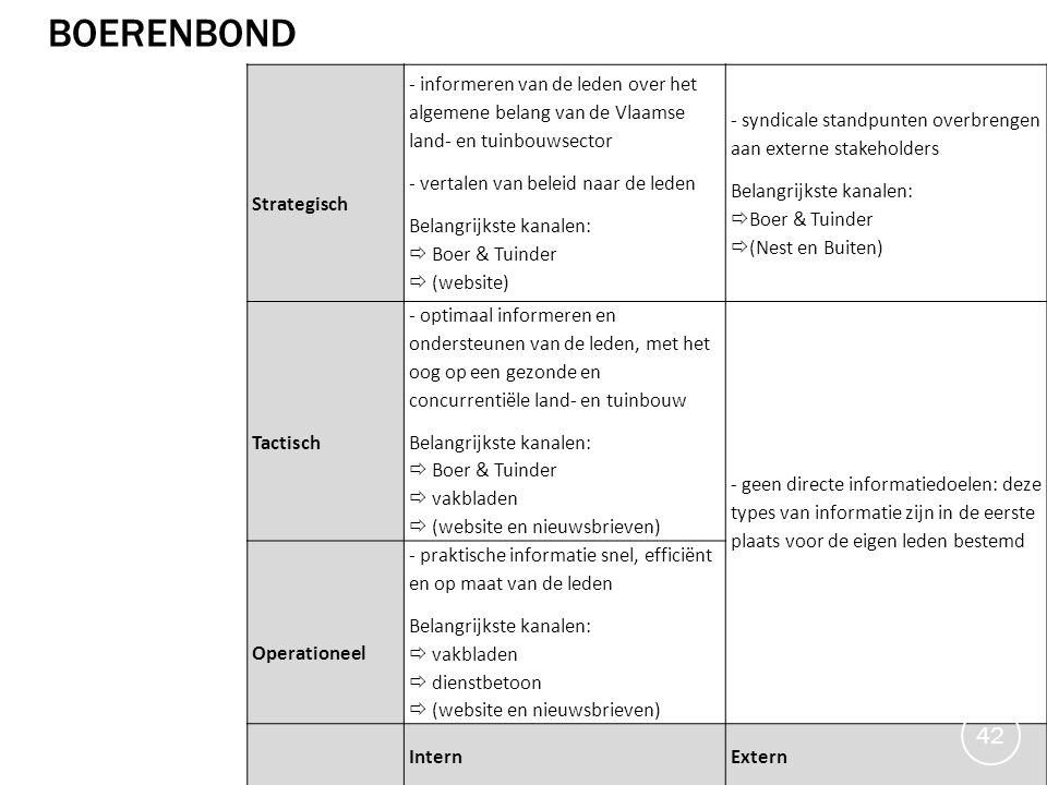 boerenbond Strategisch