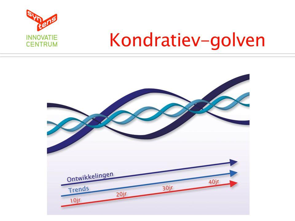 Kondratiev-golven De Kondratiev Cyclus Introductie