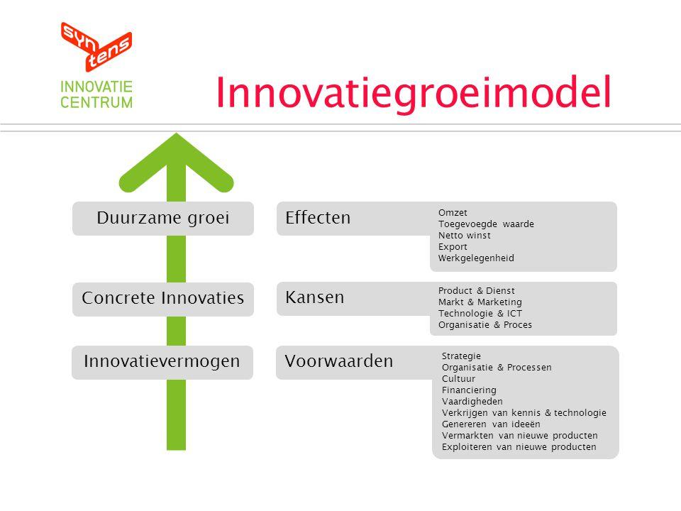 Innovatiegroeimodel Duurzame groei Effecten Concrete Innovaties Kansen