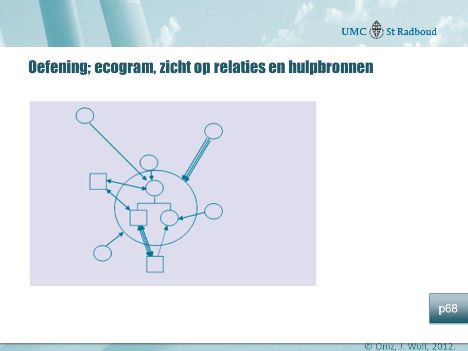 Oefening; ecogram, zicht op relaties en hulpbronnen