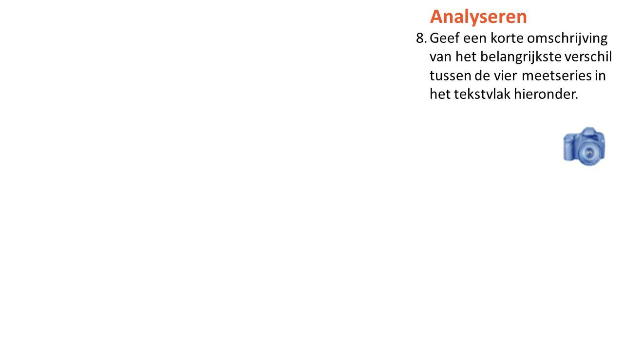 Analyseren Geef een korte omschrijving van het belangrijkste verschil tussen de vier meetseries in het tekstvlak hieronder.