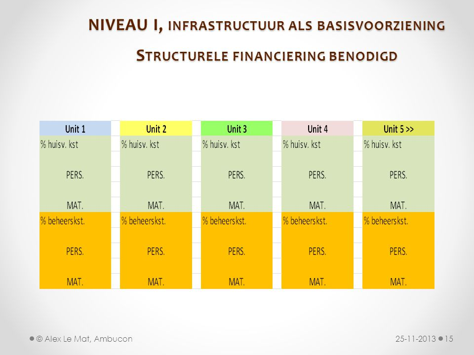 NIVEAU I, infrastructuur als basisvoorziening Structurele financiering benodigd