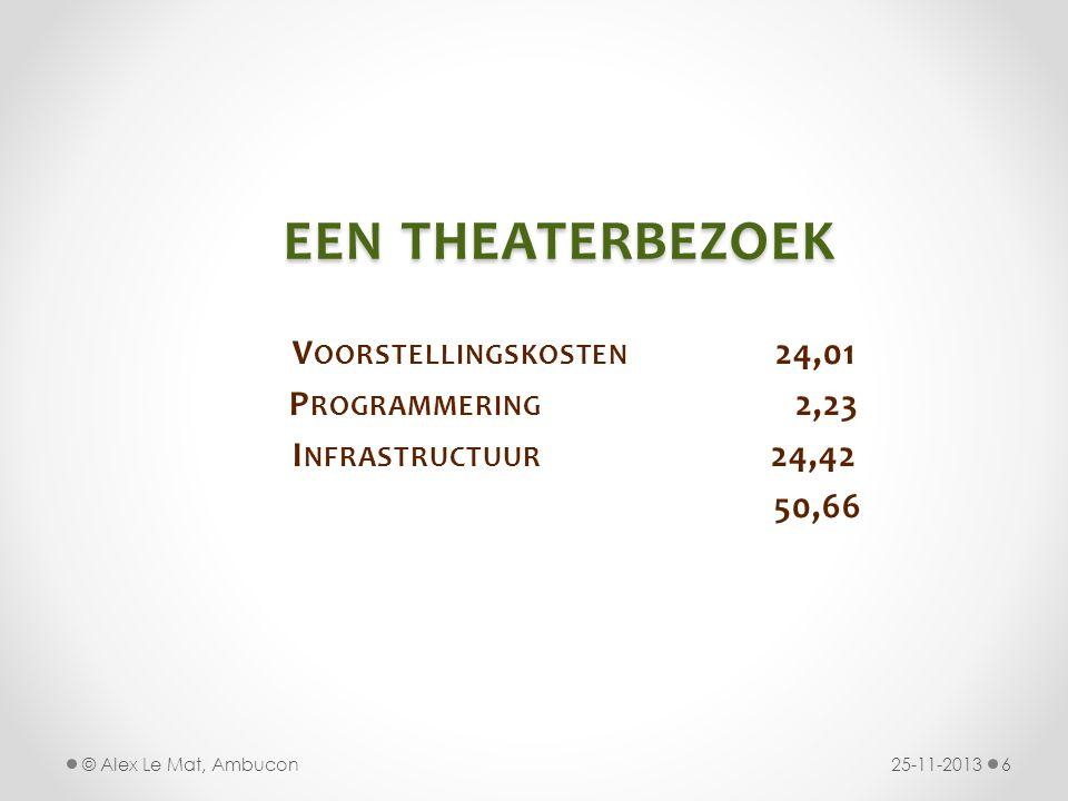 een theaterbezoek Voorstellingskosten 24,01 Programmering 2,23
