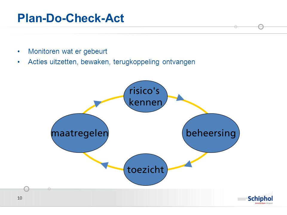 Plan-Do-Check-Act Monitoren wat er gebeurt