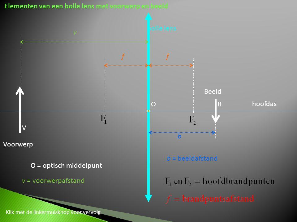 Elementen van een bolle lens met voorwerp en beeld