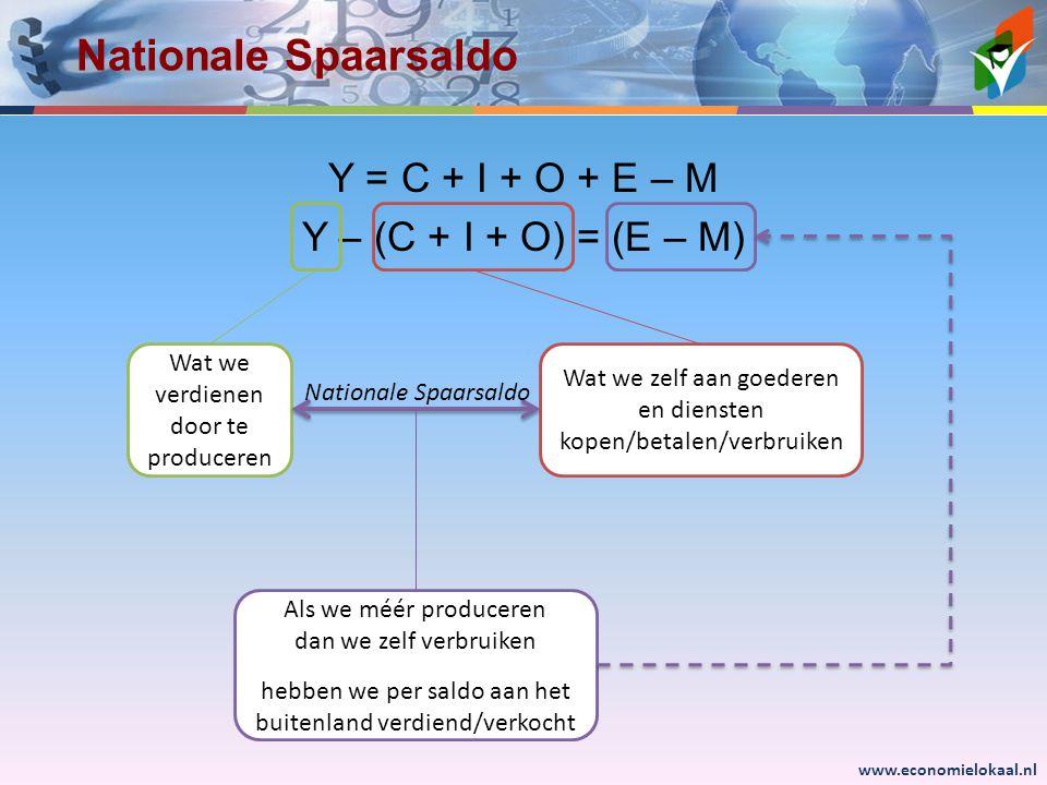 Nationale Spaarsaldo Y = C + I + O + E – M Y – (C + I + O) = (E – M)