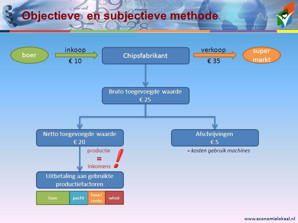 Objectieve en subjectieve methode